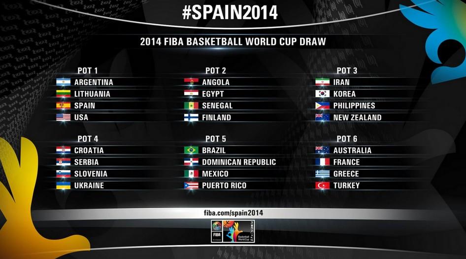 Coupe du monde fiba espagne 2014 l 39 angola l 39 egypte et le s n gal dans le pot 2 voir tous les - Coupe du monde de basket 2014 ...
