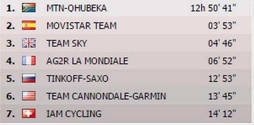 mtn qhubeka remporte le classement par equipe de la 17 etape du tour de france
