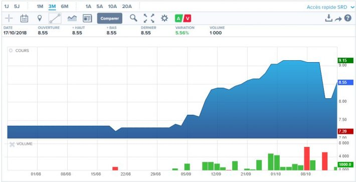 Umalis Group_Bourse
